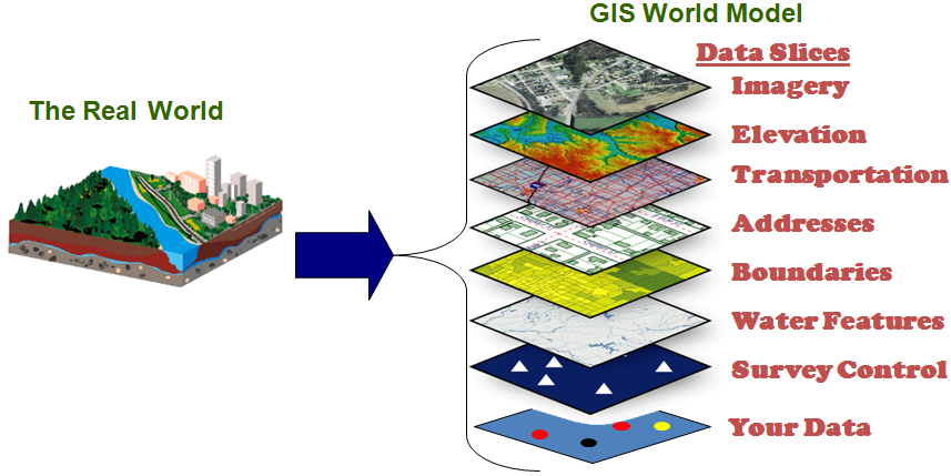 What does GIS do